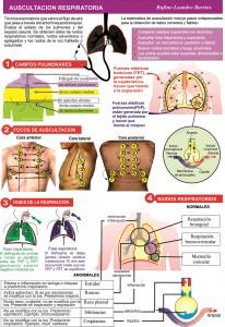auscultación respiratoria